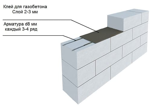 Армирование газосиликатной кладки арматурой