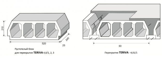 Блоки перекрытий Терива