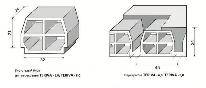 Блоки Терива