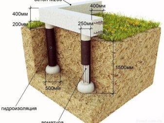Бумажные трубы для свай. Из какого материала изготовляется опалубка для свай и правила ее монтажа