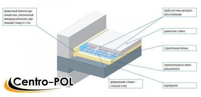 цементная стяжка пола технология