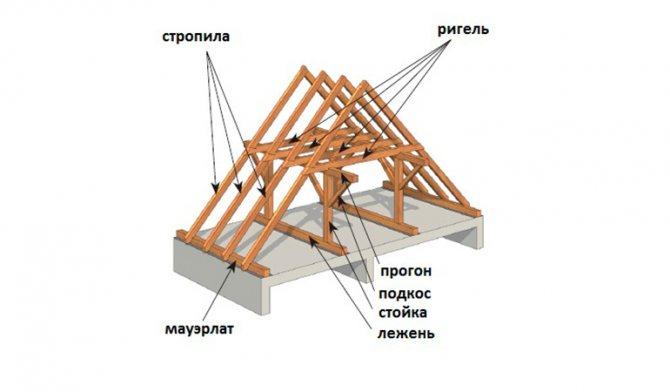 Что такое ригель в строительстве