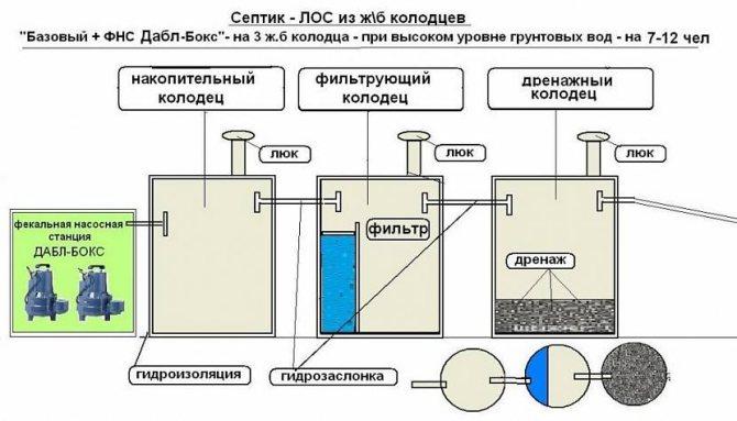 дачная канализация из бетонных колец