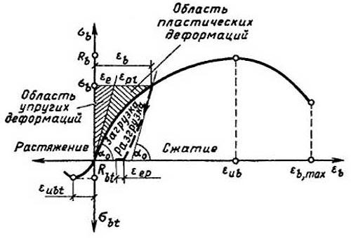 Диаграмма деформирования бетона