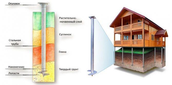 Для устойчивости и прочности фундамента, винтовые сваи завинчиваются до погружения в твёрдый грунт