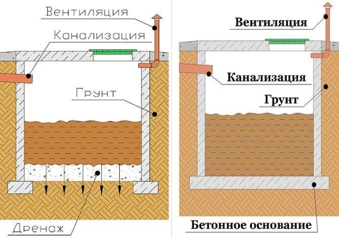 Два основных типа выгребных ям