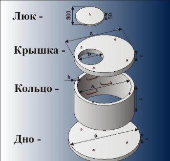 Фото: комплектующие колодца для канализации