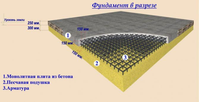 фундамент монолитная плита расчет толщины