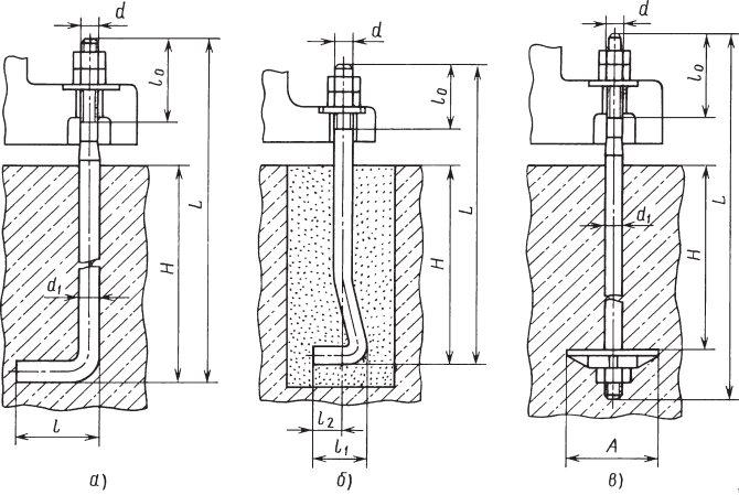 Фундаментные болты изогнутые и с анкерной плитой