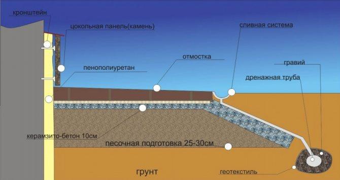 Гидроизоляция для отмостки