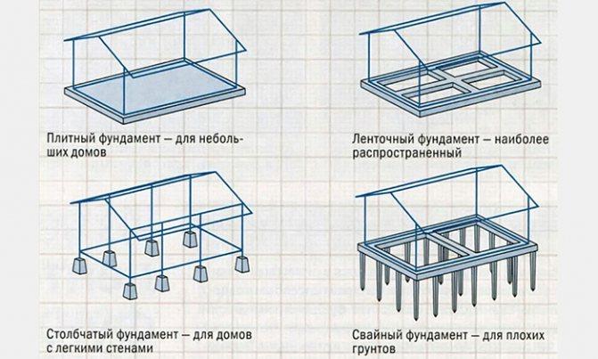 гидроизоляция фундамента из блоков