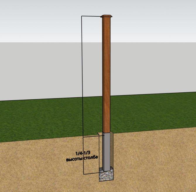 Глубина установки деревянного столба изображена как от 1/4 до 1/3 высоты столба, плюс 10-15см для организации дренажа.