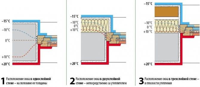 Глубина установки окна в газобетонном доме