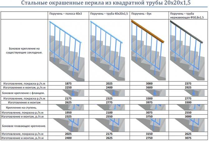 Готовые секции из стали и нержавейки перила, ограждения лестниц