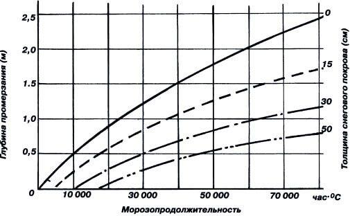 График промерзания грунта