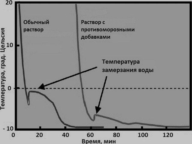 График влияния на раствор противоморозных добавок.