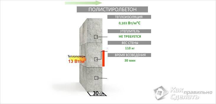 Характеристики стен из полистиролбетона