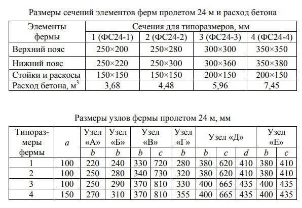 характеристики железобетонных ферм