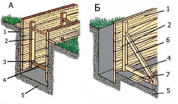 Как может устанавливаться опалубка для ленточного фундамента: в вырытую по габаритам ленты траншею и в котловане в раскосами
