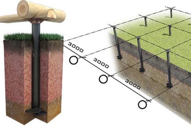 Как правильно строить фундамент дома
