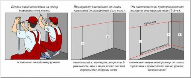 Как сделать стяжку пола с керамзитом своими руками