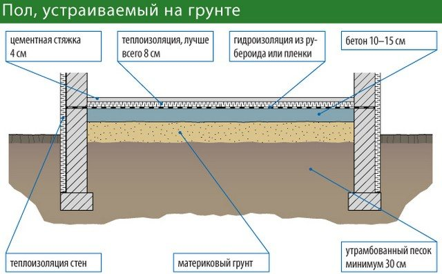 Как залить пол по грунту на ленточном фундаменте