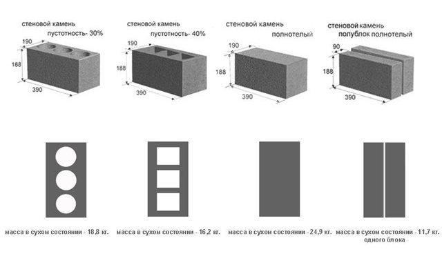 керамзитобетонные блоки технические характеристики