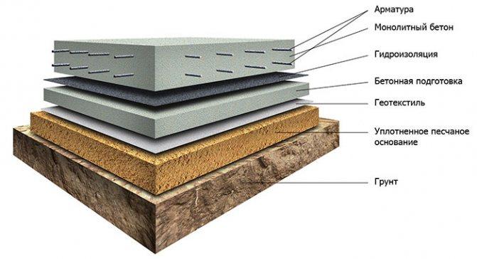 Конструкция фундамента на основе бетонной плиты