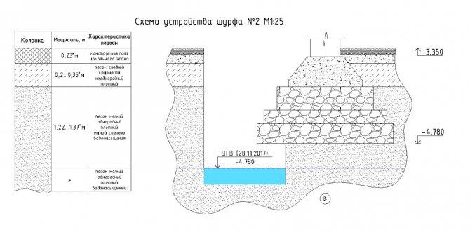 Конструкция фундамента в шурфе