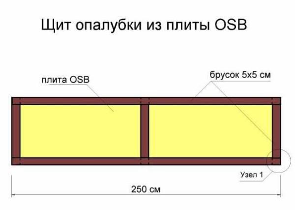 Конструкция щитов опалубки из фанеры и ОСП