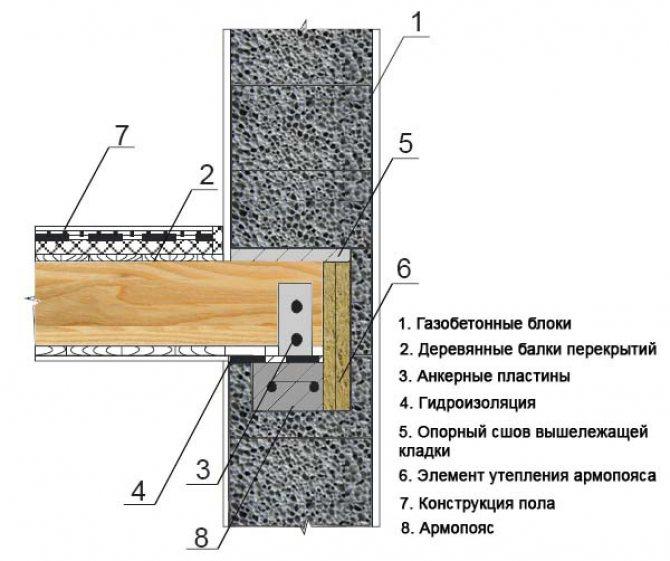 Крепление бруса к стене 2624