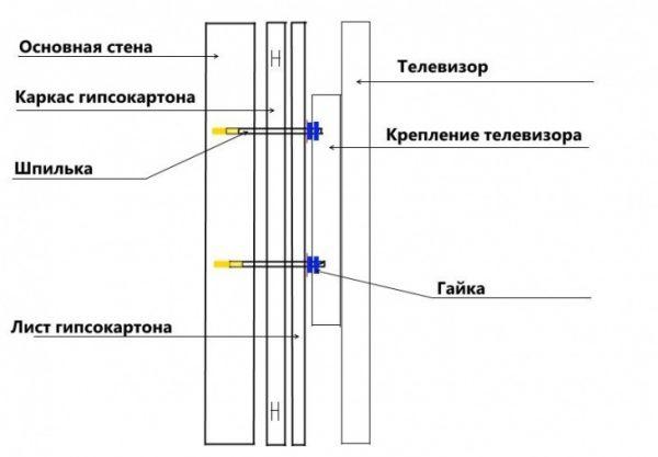 Крепление длинной шпилькой через гипсокартонную обшивку