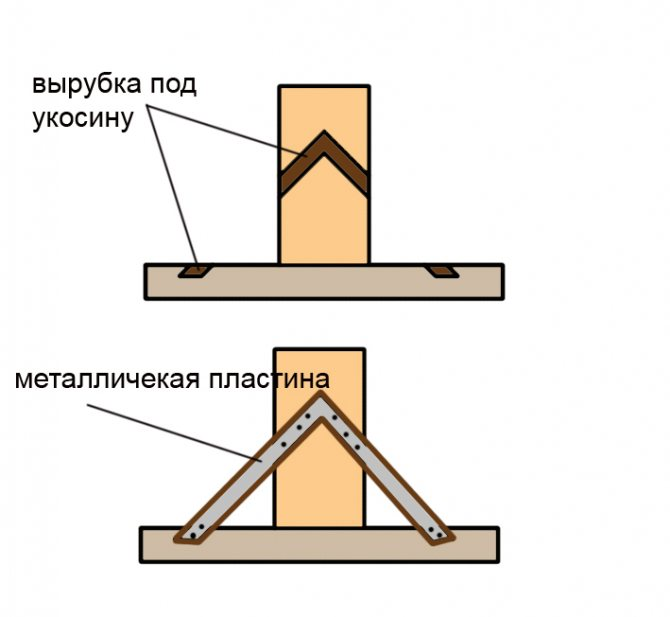 Крепление металлическими укосинами