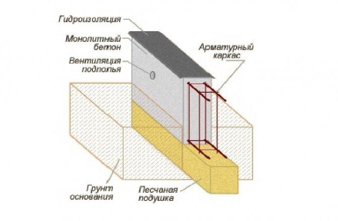 Ленточный фундамент, схема