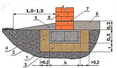 Мелкозаглубленный фундамент для дома со стенами из кирпича или блоков