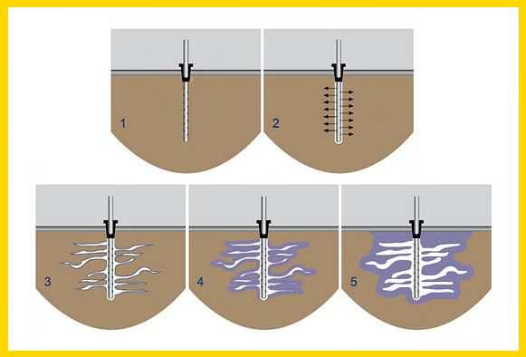метод цементации грунтов