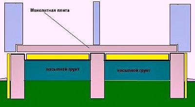 Монолитное перекрытие по грунту (подвесной пол)