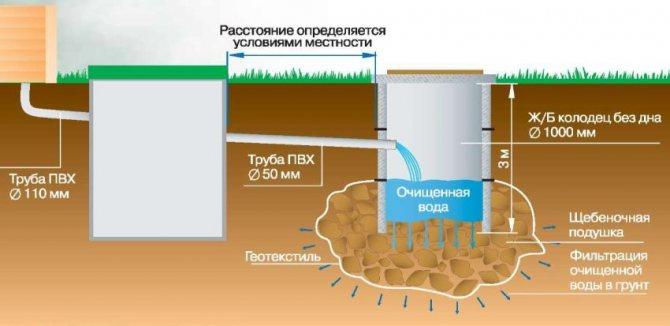 Монтажные размеры бетонного септика