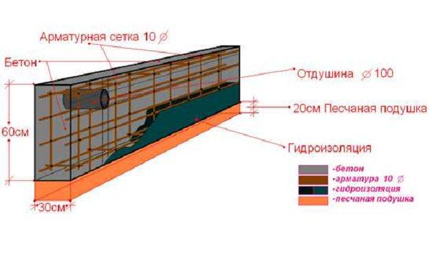 можно ли залить ленточный фундамент без опалубки в траншею