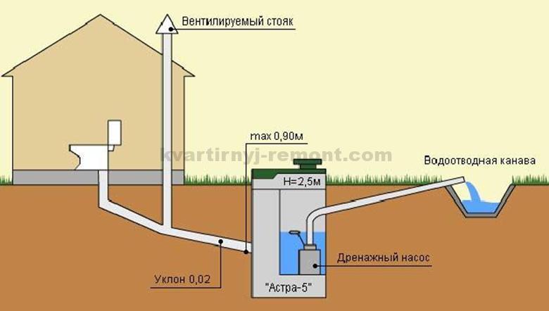 На фото – Стандартная глубина укладки канализационной трубы.