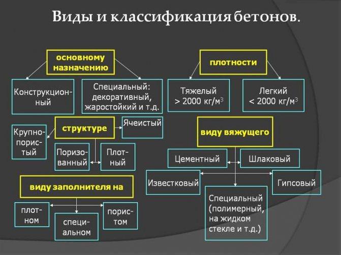 Названия и классификация бетонных смесей
