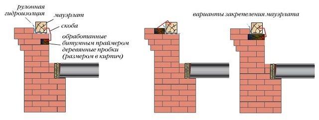 Несколько вариантов крепления мауэрлата на кирпичную стену