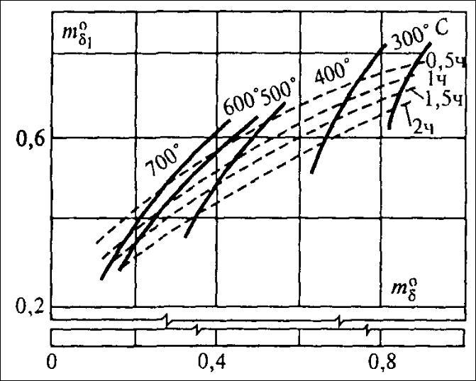Номограмма для определения температуры нагрева тяжелого бетона