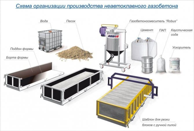оборудование для производства газобетона