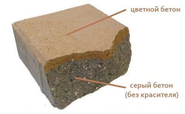 образец окрашенной бетонной поверхности