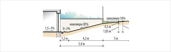 Обустройство бетонной конструкции на спуск