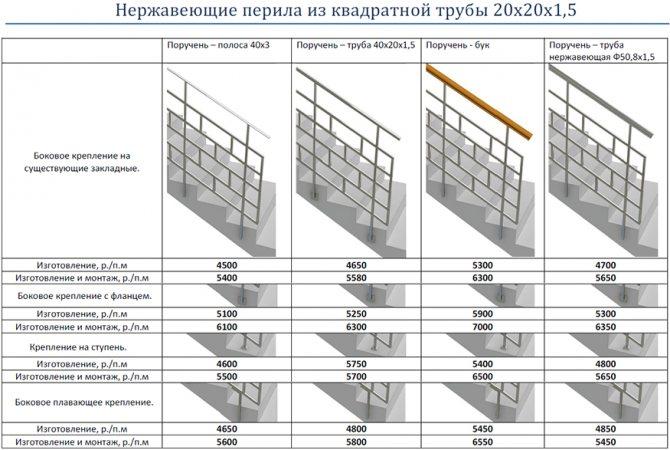 Ограждения лестниц, готовые перила, секции из стали и нержавейки
