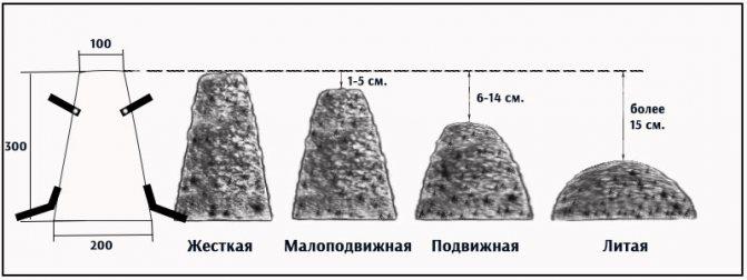 определение-подвижности-бетонной-смеси.jpg