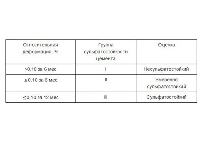 Определение сульфатостойкости цемента
