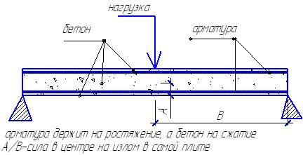 Особенности определения точечной нагрузки